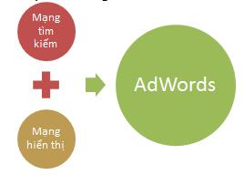 Giới thiệu về quảng cáo Google AdWords